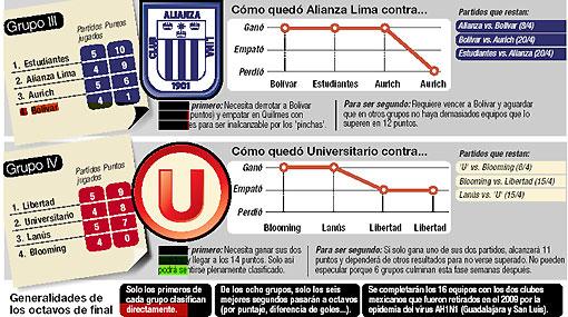 ¿Qué tiene que pasar para que la 'U' y Alianza aseguren la clasificación a octavos de la Copa Libertadores?