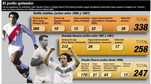 Claudio Pizarro puede hacer historia en Alemania, pero el 'Nene' Cubillas tiene 91 goles más