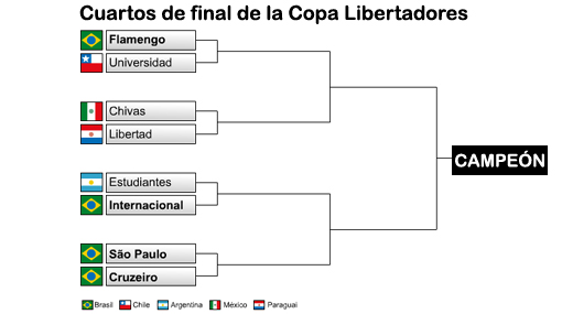 Así quedaron las llaves de cuartos de final de la Copa Libertadores