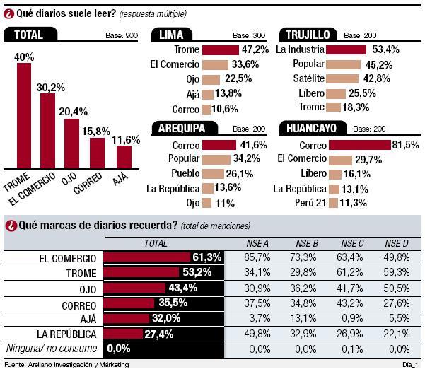 ¿Cuáles son los diarios más recordados por los peruanos?