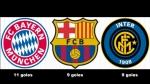 Los dueños de la pólvora: los clubes más efectivos en el Mundial - Noticias de bayern munich