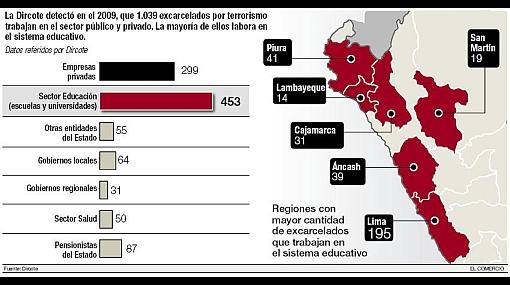 Desde hoy docentes condenados por terrorismo no deben enseñar en aulas