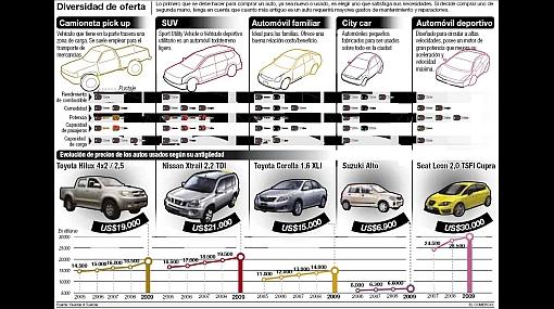 Cómo comprar un auto usado: trámites y revisiones