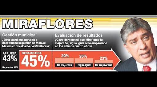 Miraflores: la gestión de Masías en análisis