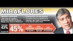 Miraflores: la gestión de Masías en análisis - Noticias de portal espinar