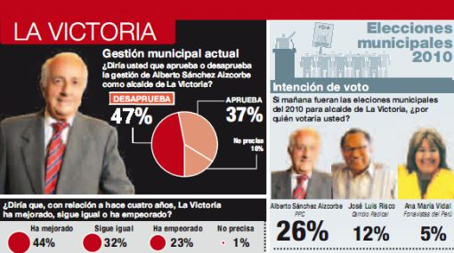 Balance de la gestión de Sánchez Aizcorbe en La Victoria: la violencia continúa