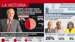 Balance de la gestión de Sánchez Aizcorbe en La Victoria: la violencia continúa - Noticias de jose chacon