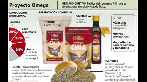 Idea de negocio: la chía, la semilla del omega 3