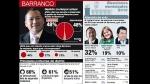 Balance de la gestión de Antonio Mezarina en Barranco: un distrito con futuro incierto - Noticias de iglesia san francisco