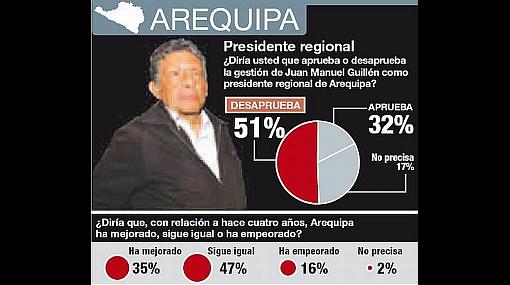 Arequipa: Elegidos en octubre gobernarán con escaso respaldo
