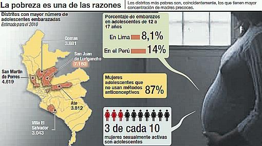 Más de 60 mil adolescentes están gestando o son madres en Lima