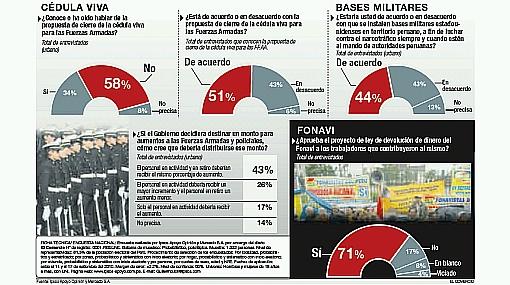 El 71% está de acuerdo con la devolución de los aportes del Fonavi