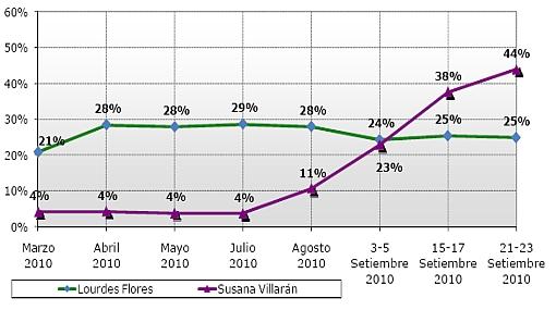 Encuesta PUCP: Villarán sigue primera con 45% y Flores Nano segunda con 28%