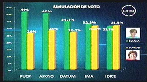 Encuestas electorales no coinciden en dar como favorita a una candidata a la Alcaldía de Lima