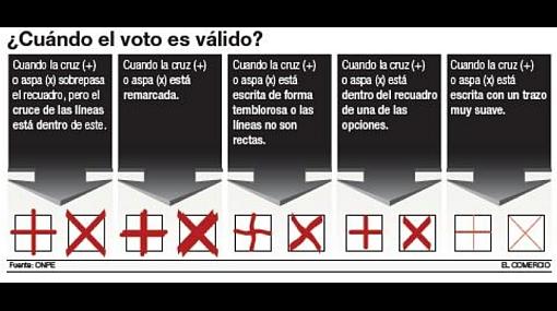 Vea una infografía sobre las cédulas de votación que recibirá este domingo