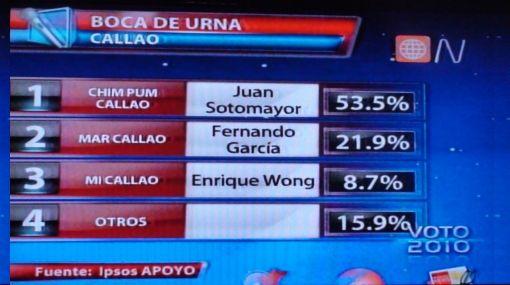Félix Moreno es el virtual presidente regional del Callao, según Ipsos Apoyo