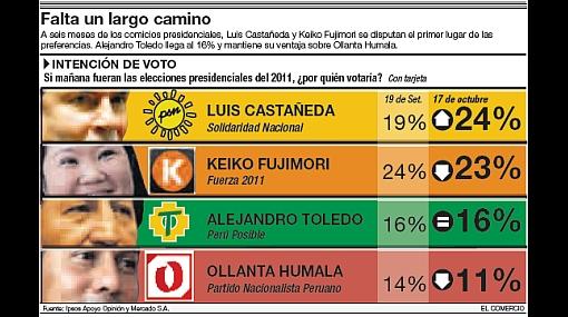 Presidenciales 2011: Partidos muestran desconfianza por cifras de encuestas