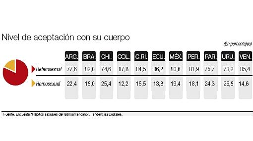 La mayoría de latinoamericanos son infieles, concluyó encuesta sobre sexualidad