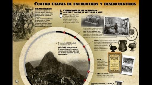 INFOGRAFÍA: encuentros y desencuentros por las piezas de Machu Picchu
