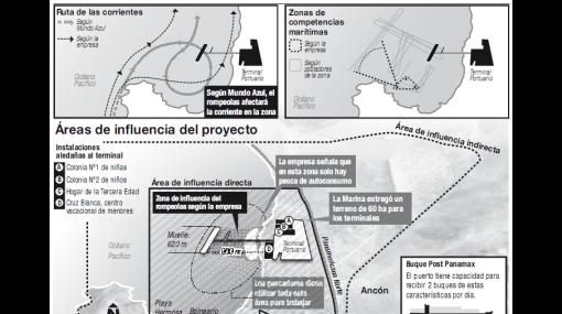 INFOGRAFÍA: los impactos del proyecto portuario en Ancón