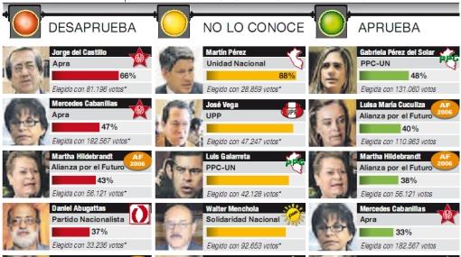 Ningún parlamentario alcanza el 50% de aprobación en Lima