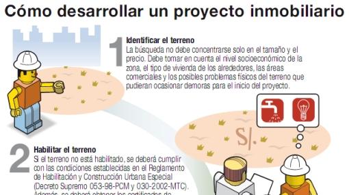 INFOGRAFÍA: los pasos para desarrollar un proyecto inmobiliario