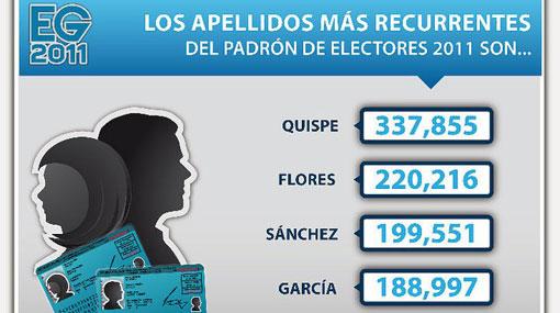 Más de 300 mil Quispes votarán en las elecciones del 10 de abril