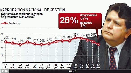 Aprobación del presidente Alan García baja a 26%