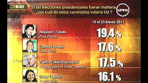 Humala y PPK se cuelan al segundo lugar según encuesta de Datum