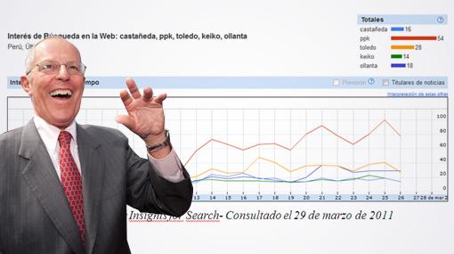 """""""PPK"""" fue el término más buscado en Google Perú el último mes"""