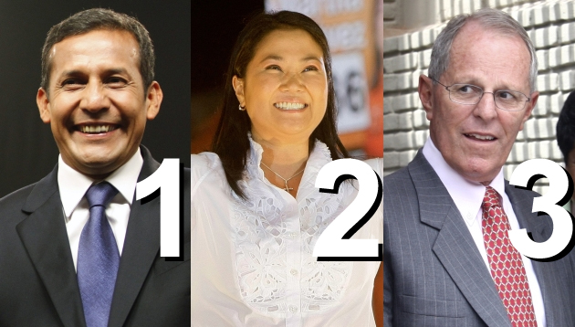 IPSOS APOYO al 100%: Humala 31,2%, Fujimori 23,3%, PPK 19,4%