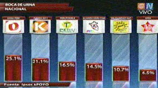 Gana Perú obtendría mayoría en el Parlamento Andino con %25,1