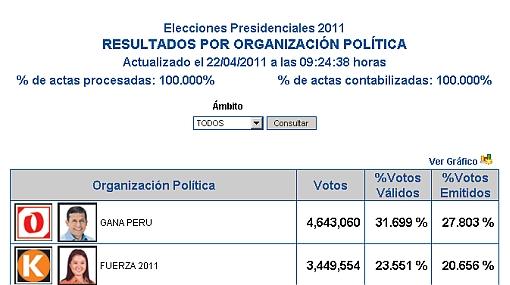 ONPE finalizó el conteo de votos presidenciales al 100%