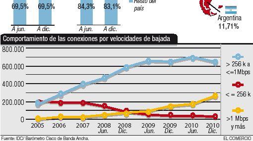 Las conexiones de banda ancha aumentaron 14,1% a nivel nacional