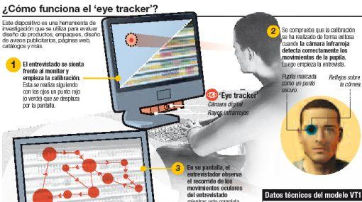 """""""Eye tracker"""", herramienta que analiza qué partes son más vistas en un monitor"""