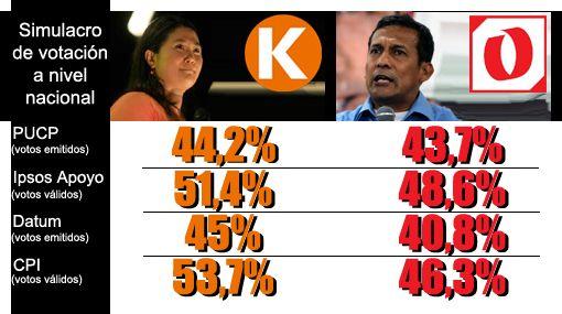 Encuestas presidenciales: mira y compara los últimos resultados