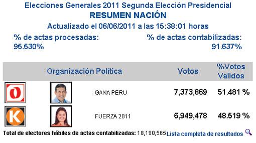 ONPE al 91,637: Ollanta Humala 51,481% y Keiko Fujimori 48,519%