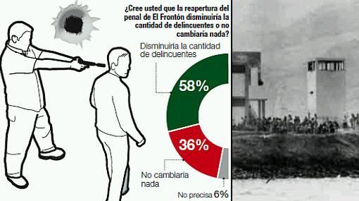 El 82% pide que se reabra la isla penal El Frontón