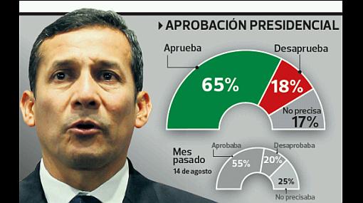 Encuesta de Ipsos Apoyo: el 65% aprueba el gobierno de Humala
