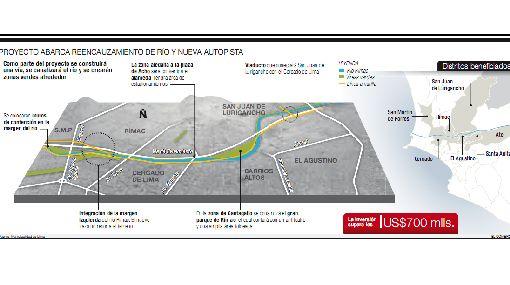 Vía Parque Rímac: prolongación y mejora de Evitamiento se inician en un mes
