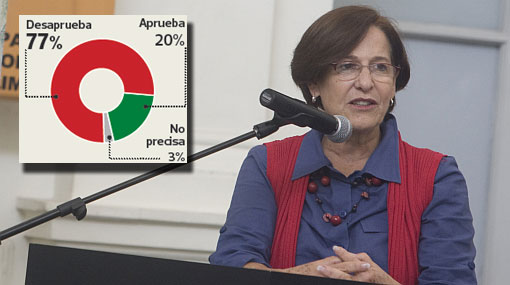 Desaprobación de Susana Villarán subió a 77%