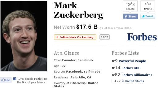 El creador de Facebook ingresó al 'top ten' de los más poderosos del mundo
