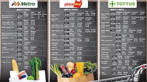 Ahorra en los supermercados comprando marcas blancas