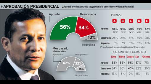 Aprobación del presidente Ollanta Humala bajó seis puntos