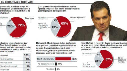 Sin respaldo: el 86% considera que Omar Chehade debe renunciar