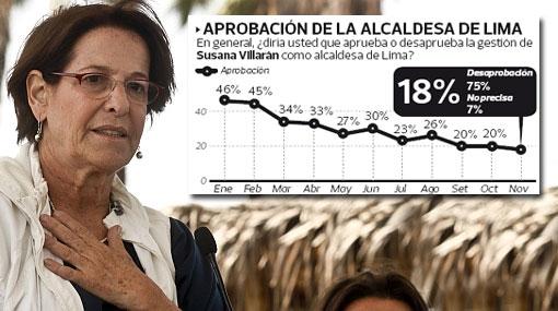 Aprobación de Villarán llegó a su punto más bajo desde que es alcaldesa