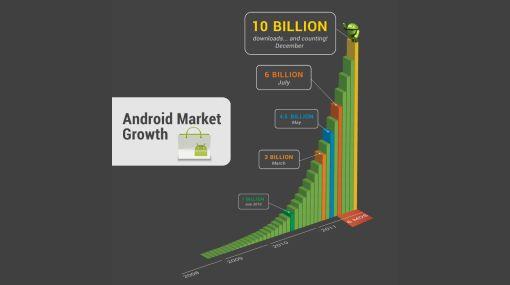 Android Market superó las 10 mil millones de descargas de aplicaciones