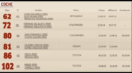 Sepa cómo van los pilotos peruanos en el Rally Dakar 2012