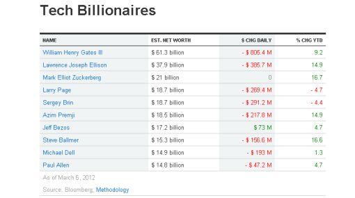 Los 10 hombres más ricos de la industria tecnológica