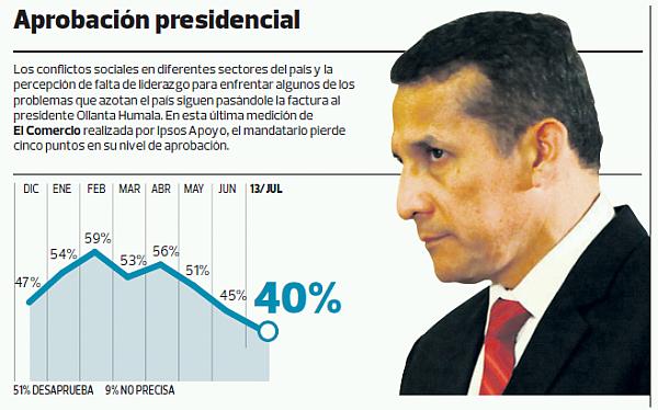 Ollanta Humala sigue bajando en su popularidad: su aprobación cayó 5 puntos
